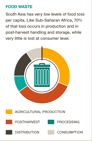 Food Wastage Footprint Impacts On Natural Resources Summary Report