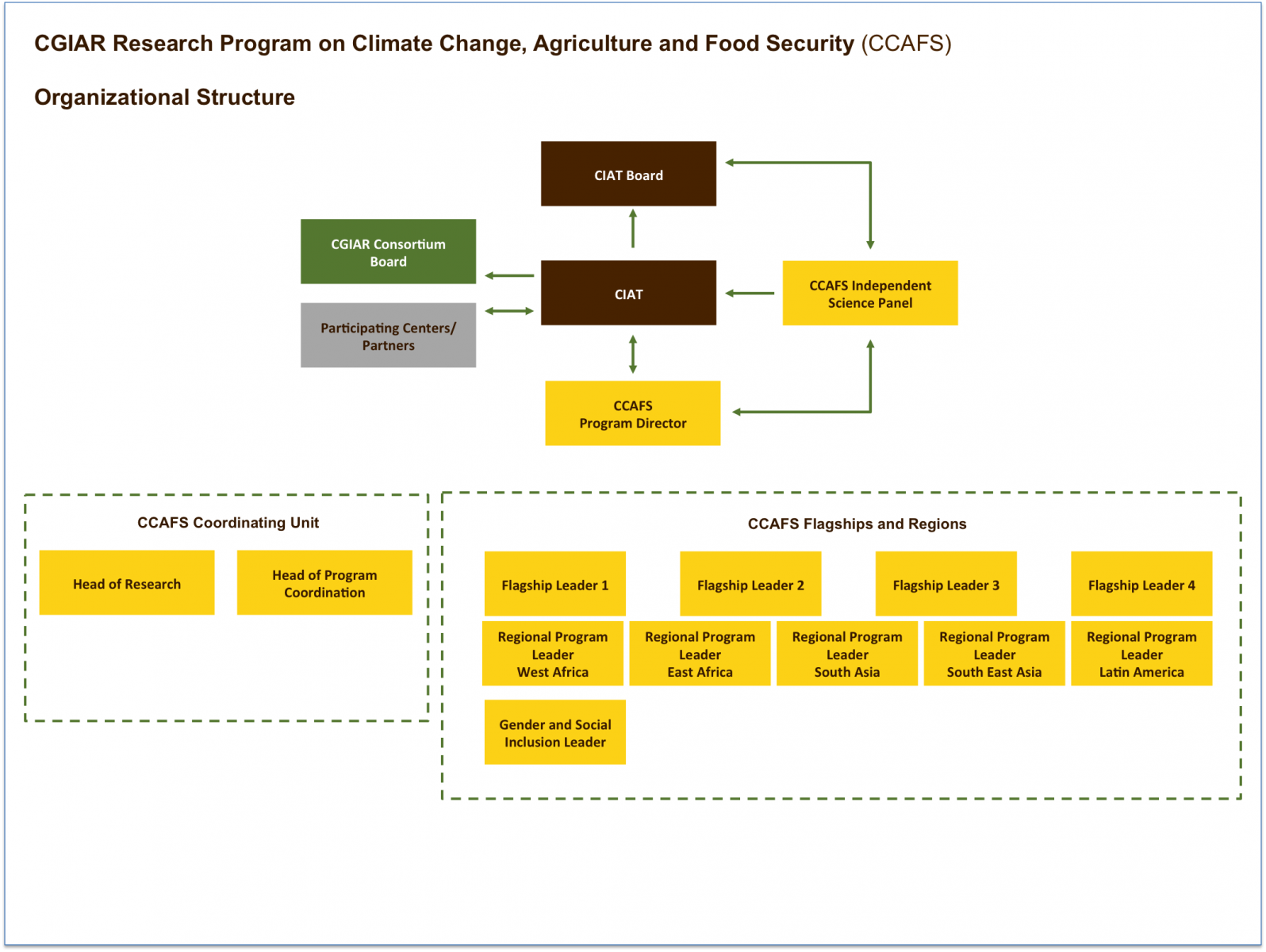 possibilities of planned organizational climate change Study on different options and possibilities and the national institutional and legal frameworks for establishment of climate change adaptation mrv and draft (interim) mrv chapter of sbur: due on 20 november, 60% of the total amount.