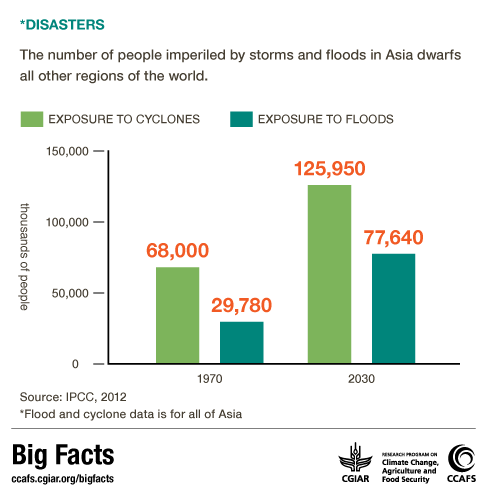 Big facts: Climate change induced disasters in East and Southeast Asia