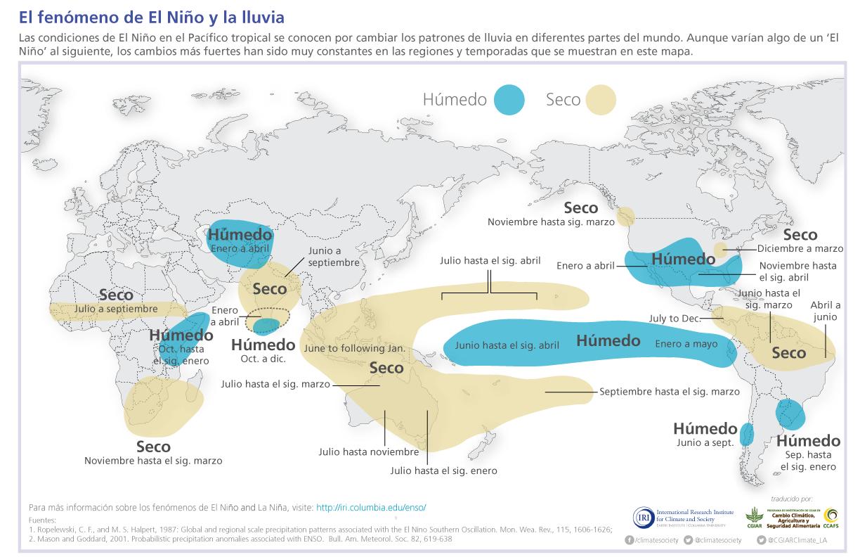 Fenómeno De El Niño Puede Generar Ganadores Y Perdedores En La