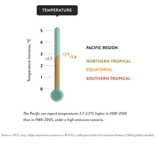 Temperature changes in Pacific Island Region under climate change