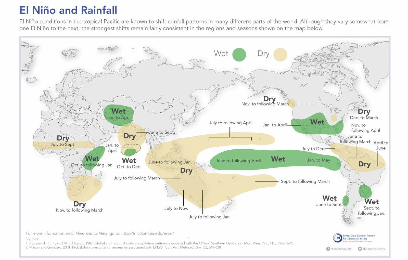 El Niño shifts normal rainfall and temperature patterns across the globe [click for original]