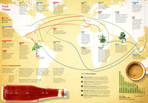 A visual history of how food travels