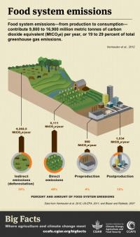 Get the Big Facts on GHG emissions from the food production system