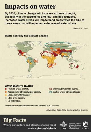 Climate Change Impacts on Water. Click for the Big Facts.