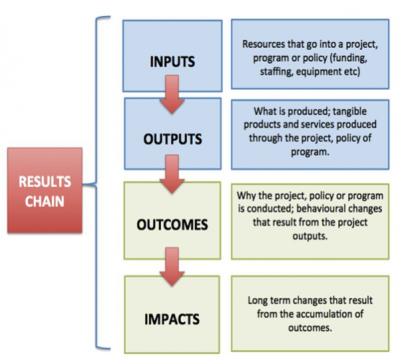 Impact Assessment And Evaluations
