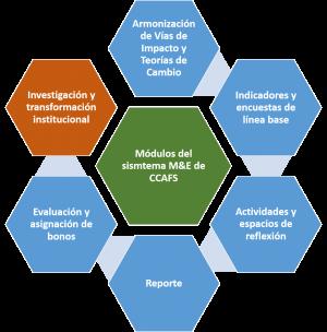 Planificación Monitoreo Aprendizaje Y Evaluación Ccafs