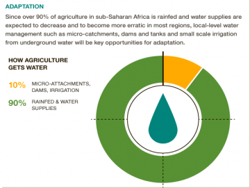 water management rain-fed system africa irrigation climate change CCAFS big facts