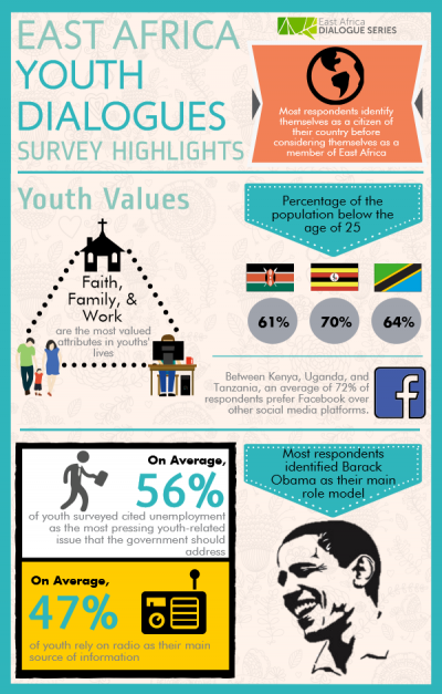 Infographic on youth dialogue survey results