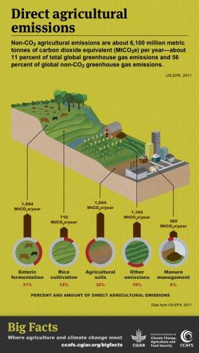 191 Es Posible Reducir Las Emisiones En La Agricultura A La