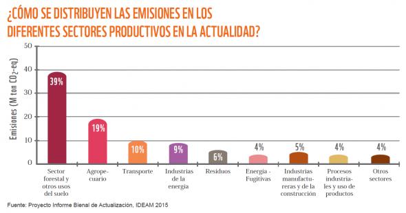 ¿Cómo se distribuyen las emisiones en los diferentes sectores productivos de Colombia? Fuente: Proyecto Informe Bienal de Actualización, IDEAM 2015