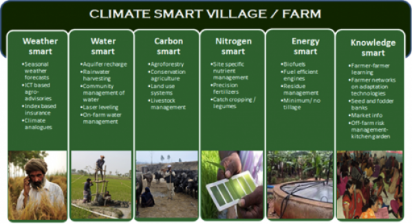 "Illustration of the interventions in the ""Climate smart villages""."