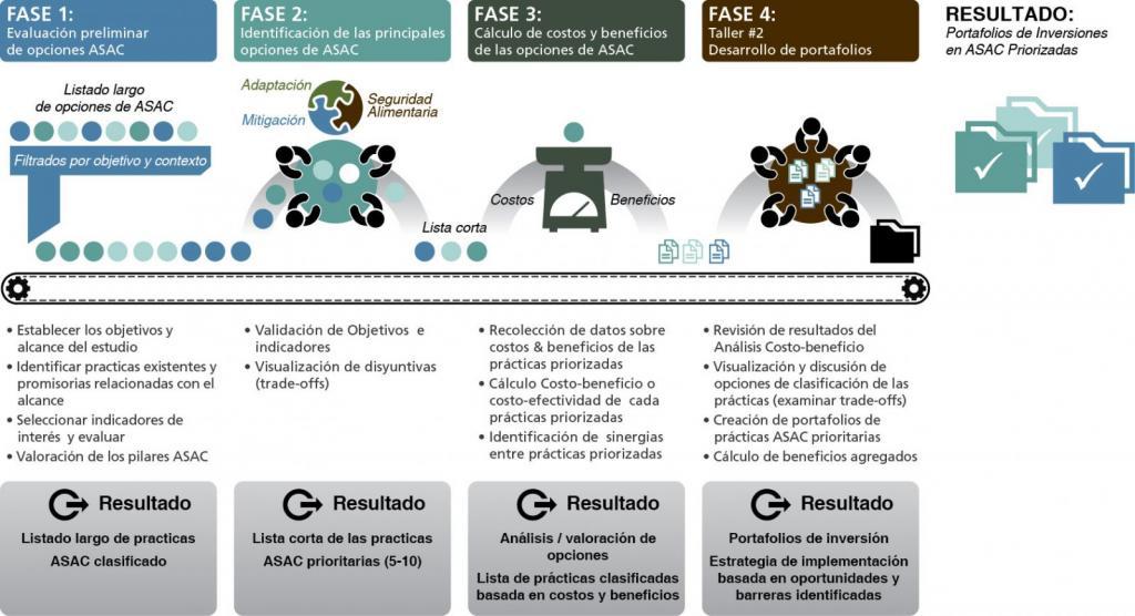 Descripción del proceso del Marco de Priorización de Inversiones en ASAC. Fuente: CIAT