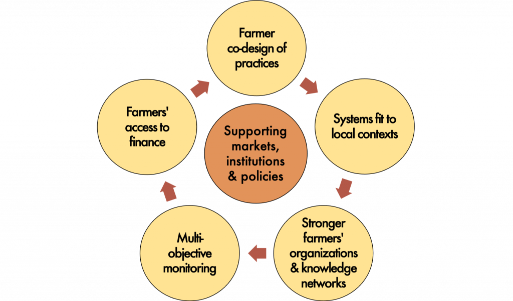 Key elements of exiting agricultural development programs to increase support for agroecology and climate change outcomes.