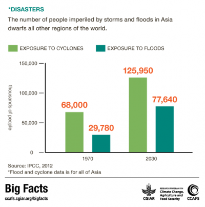 The number of people exposed to cyclones and floods in Asia dwarfs all the other regions in the world